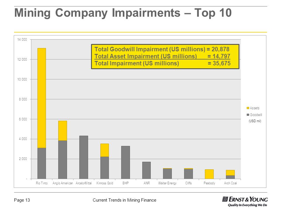 Current Trends in Mining FinancePage 13 Mining Company Impairments – Top 10