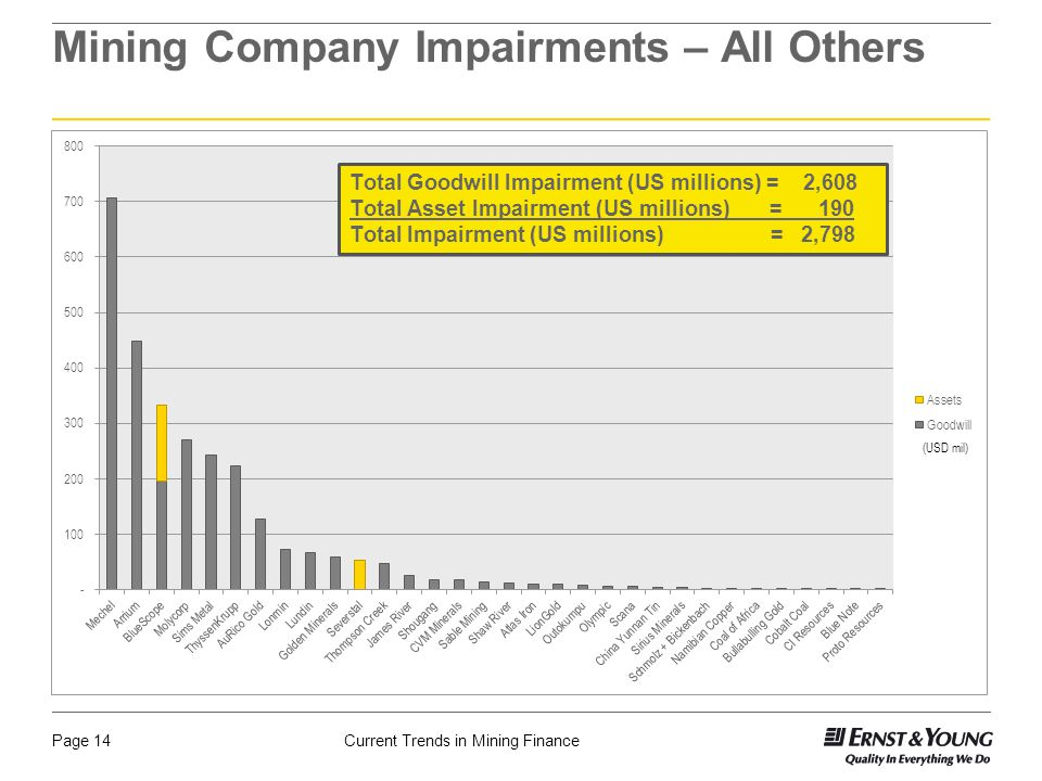 Current Trends in Mining FinancePage 14 Mining Company Impairments – All Others