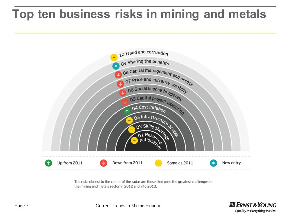 Current Trends in Mining FinancePage 7 Top ten business risks in mining and metals