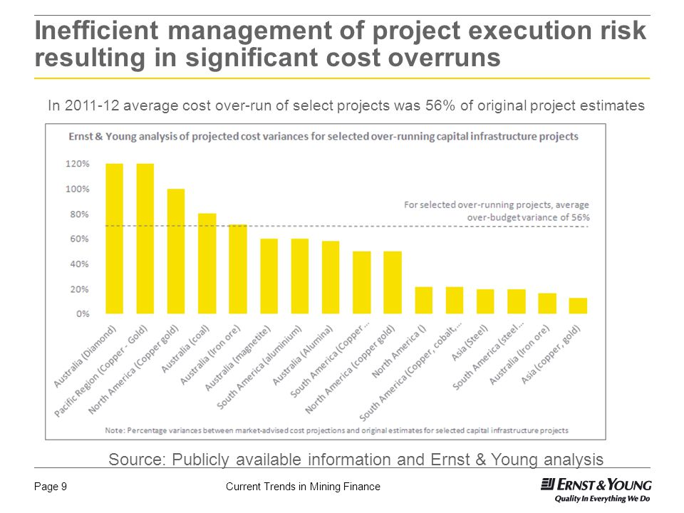 Current Trends in Mining FinancePage 9 Inefficient management of project execution risk resulting in significant cost overruns Source: Publicly available information and Ernst & Young analysis In 2011-12 average cost over-run of select projects was 56% of original project estimates