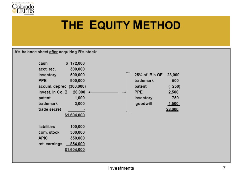 T HE E QUITY M ETHOD A's balance sheet after acquiring B's stock: cash $ 172,000 acct.