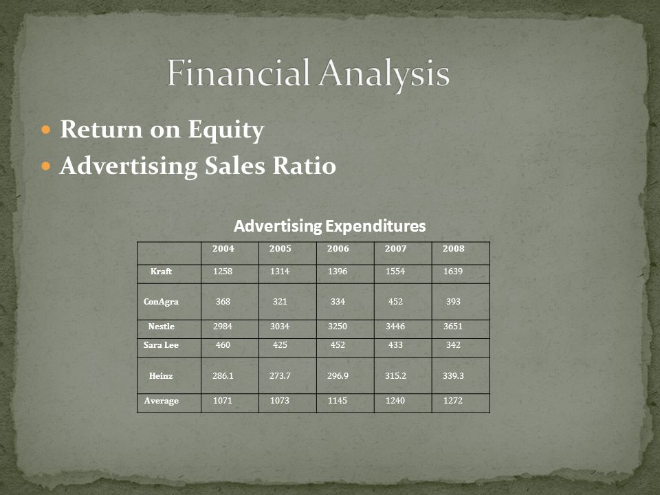 Return on Equity Advertising Sales Ratio 20042005200620072008 Kraft12581314139615541639 ConAgra368321334452393 Nestle29843034325034463651 Sara Lee4604