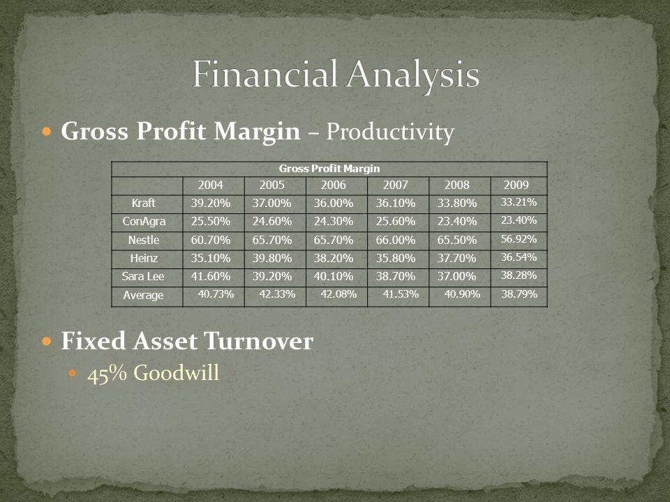 Gross Profit Margin – Productivity Fixed Asset Turnover 45% Goodwill Gross Profit Margin 200420052006200720082009 Kraft39.20%37.00%36.00%36.10%33.80% 33.21% ConAgra25.50%24.60%24.30%25.60%23.40% Nestle60.70%65.70% 66.00%65.50% 56.92% Heinz35.10%39.80%38.20%35.80%37.70% 36.54% Sara Lee41.60%39.20%40.10%38.70%37.00% 38.28% Average 40.73%42.33%42.08%41.53%40.90%38.79%