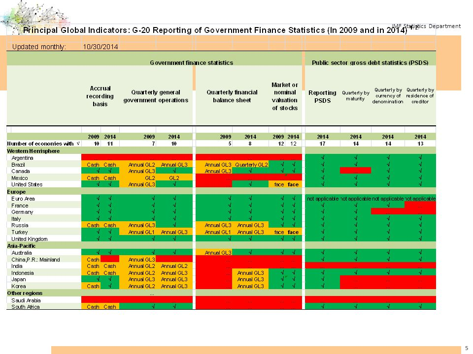 IMF Statistics Department 26