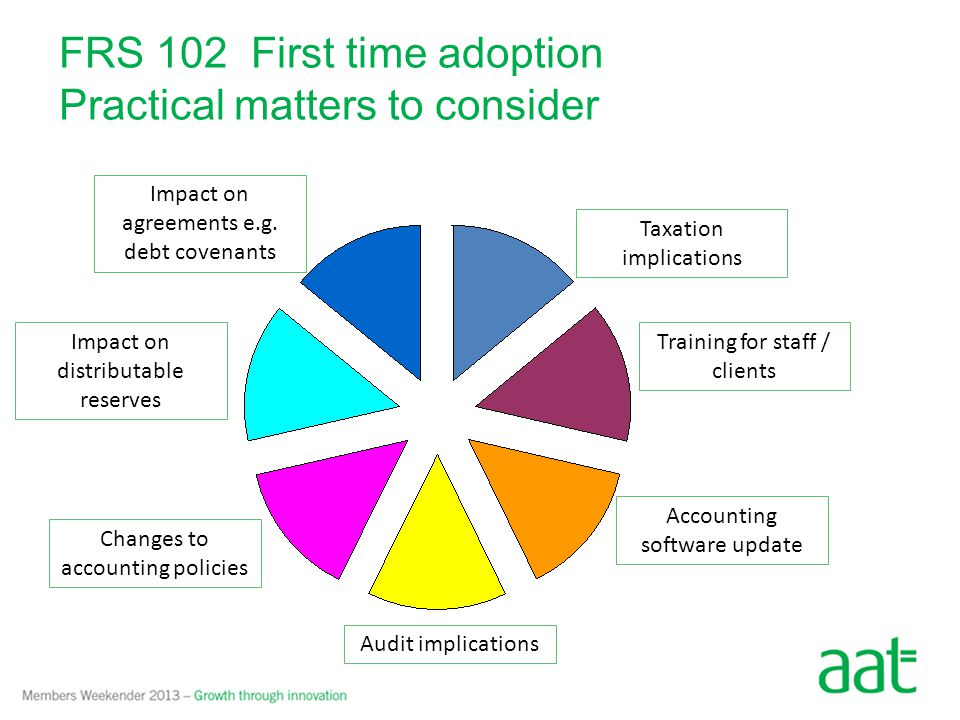 FRS 102 First time adoption Practical matters to consider Taxation implications Training for staff / clients Accounting software update Audit implications Impact on agreements e.g.