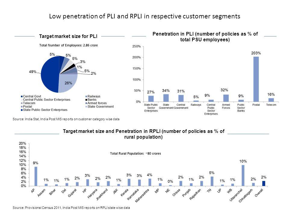 Low penetration of PLI and RPLI in respective customer segments Target market size for PLI Target market size and Penetration in RPLI (number of polic