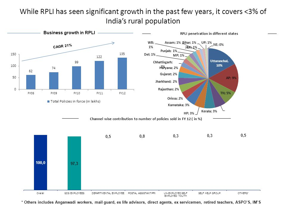 While RPLI has seen significant growth in the past few years, it covers <3% of India's rural population Business growth in RPLI Channel wise contribut