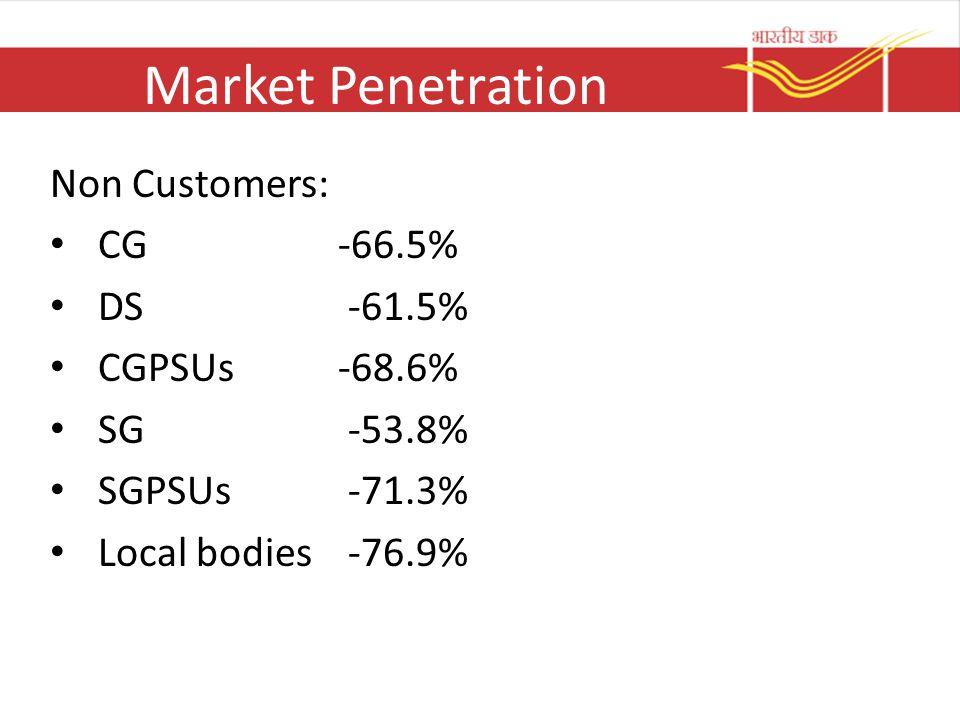 Market Penetration Non Customers: CG -66.5% DS -61.5% CGPSUs -68.6% SG -53.8% SGPSUs -71.3% Local bodies -76.9%