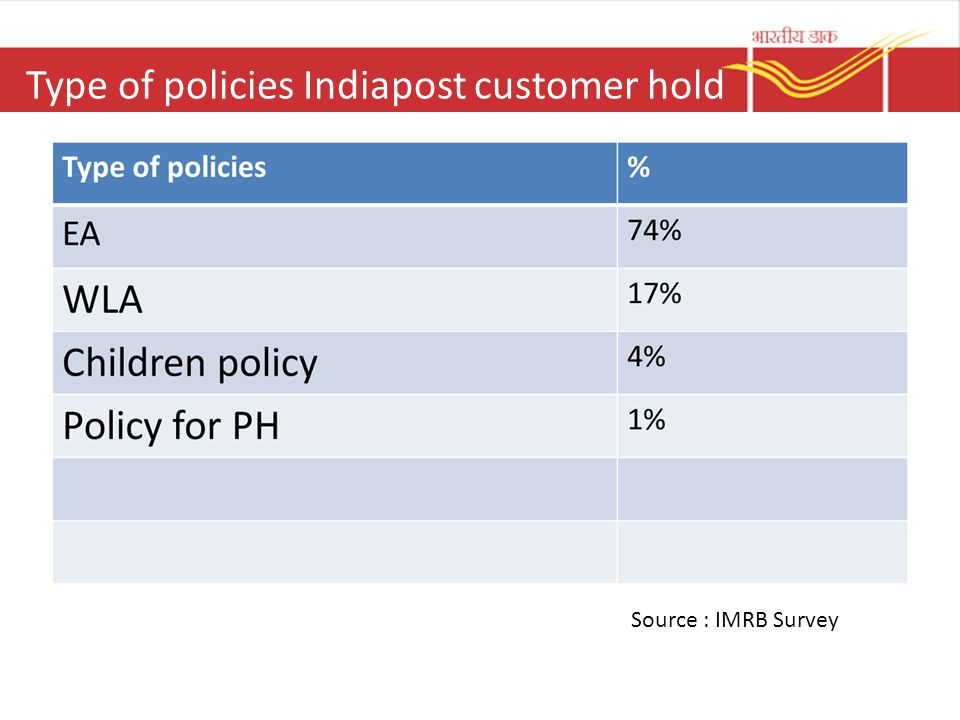 Type of policies Indiapost customer hold Source : IMRB Survey