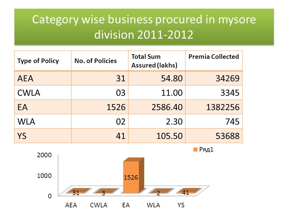 Category wise business procured in mysore division 2011-2012 Type of PolicyNo. of Policies Total Sum Assured (lakhs) Premia Collected AEA3154.8034269