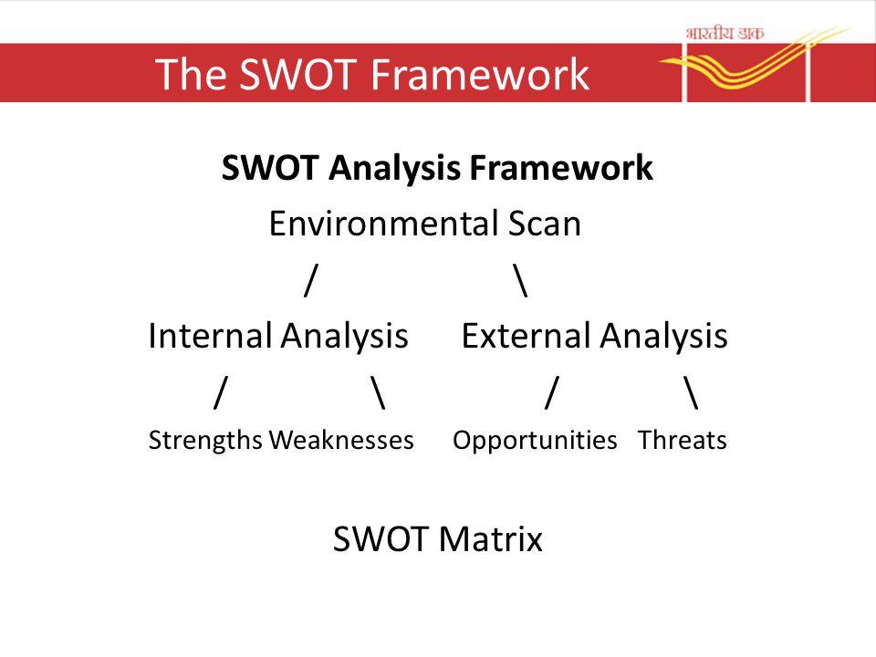 The SWOT Framework SWOT Analysis Framework Environmental Scan / \ Internal Analysis External Analysis / \ / \ Strengths Weaknesses Opportunities Threa