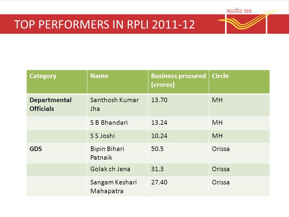 TOP PERFORMERS IN RPLI 2011-12 CategoryNameBusiness procured (crores) Circle Departmental Officials Santhosh Kumar Jha 13.70MH S B Bhandari13.24MH S S