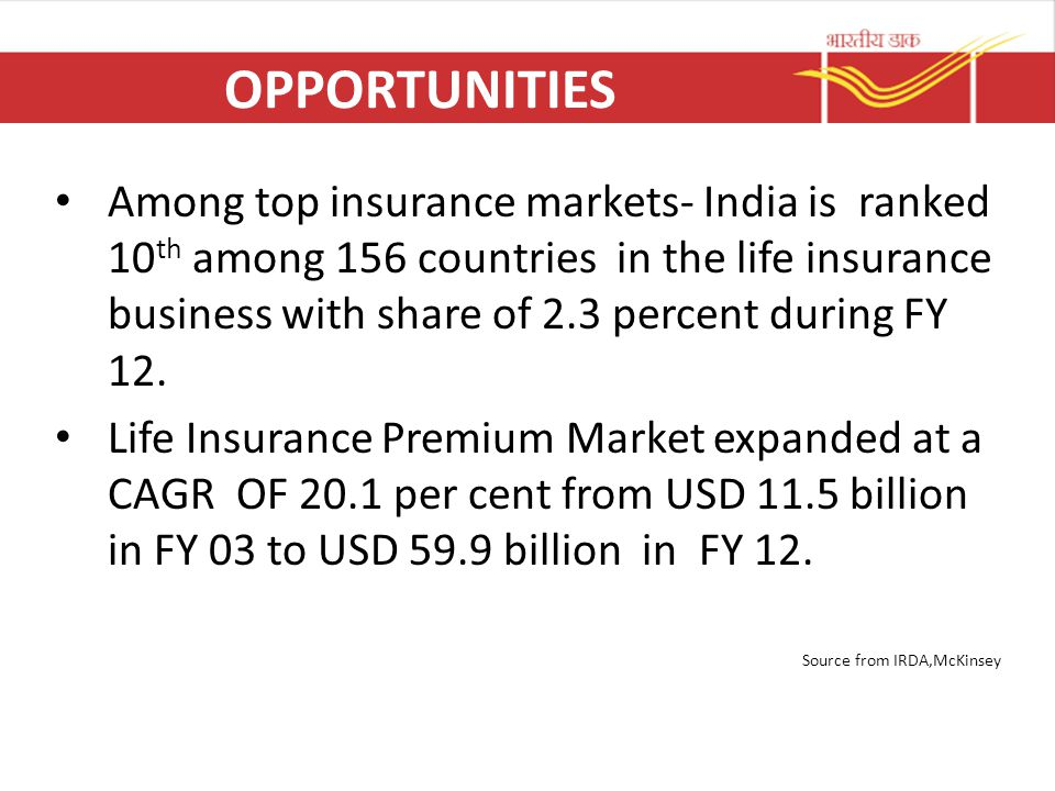 OPPORTUNITIES Among top insurance markets- India is ranked 10 th among 156 countries in the life insurance business with share of 2.3 percent during F