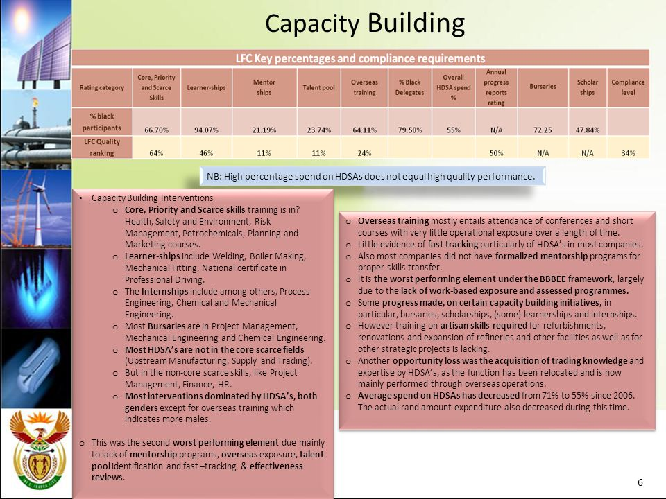 Capacity Building 6 NB: High percentage spend on HDSAs does not equal high quality performance.