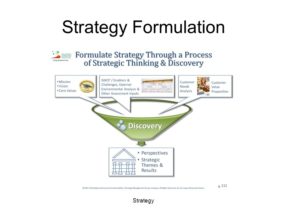 Strategy Formulation Strategy