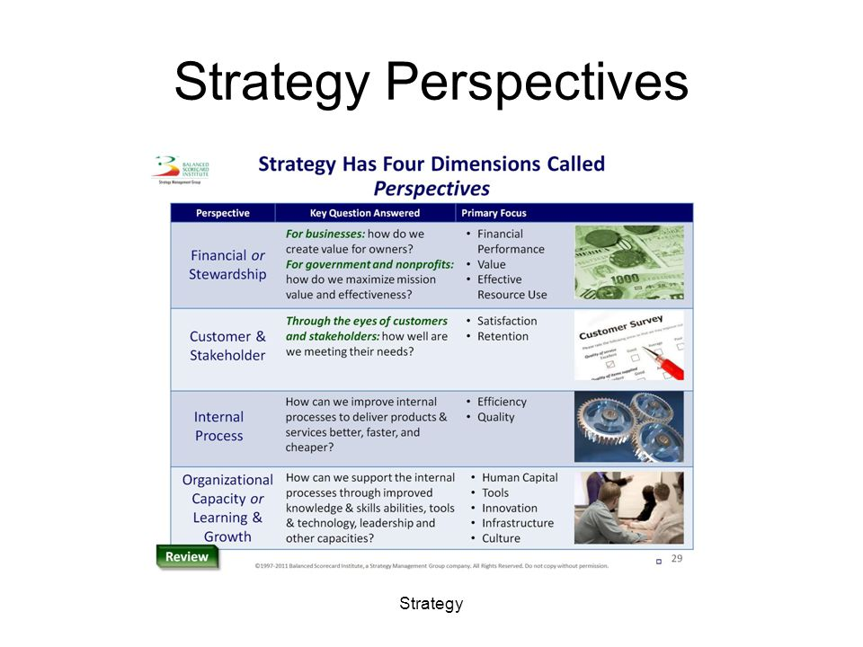 Strategy Perspectives Strategy
