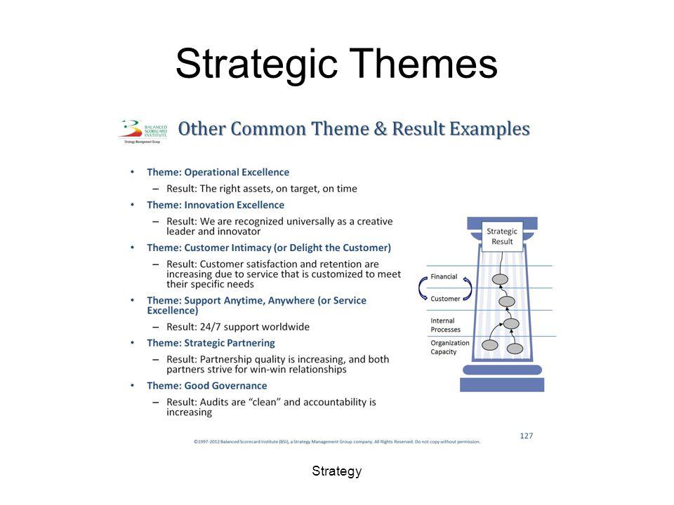 Strategic Themes Strategy