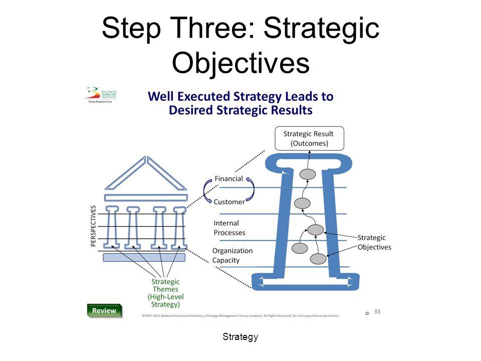 Step Three: Strategic Objectives Strategy