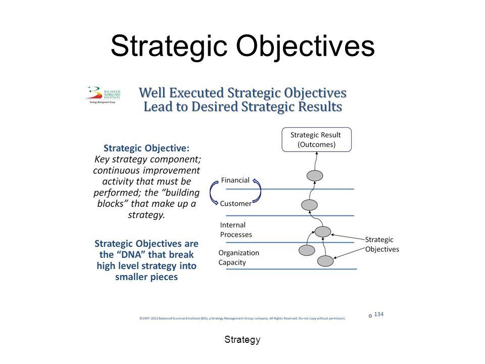 Strategic Objectives Strategy
