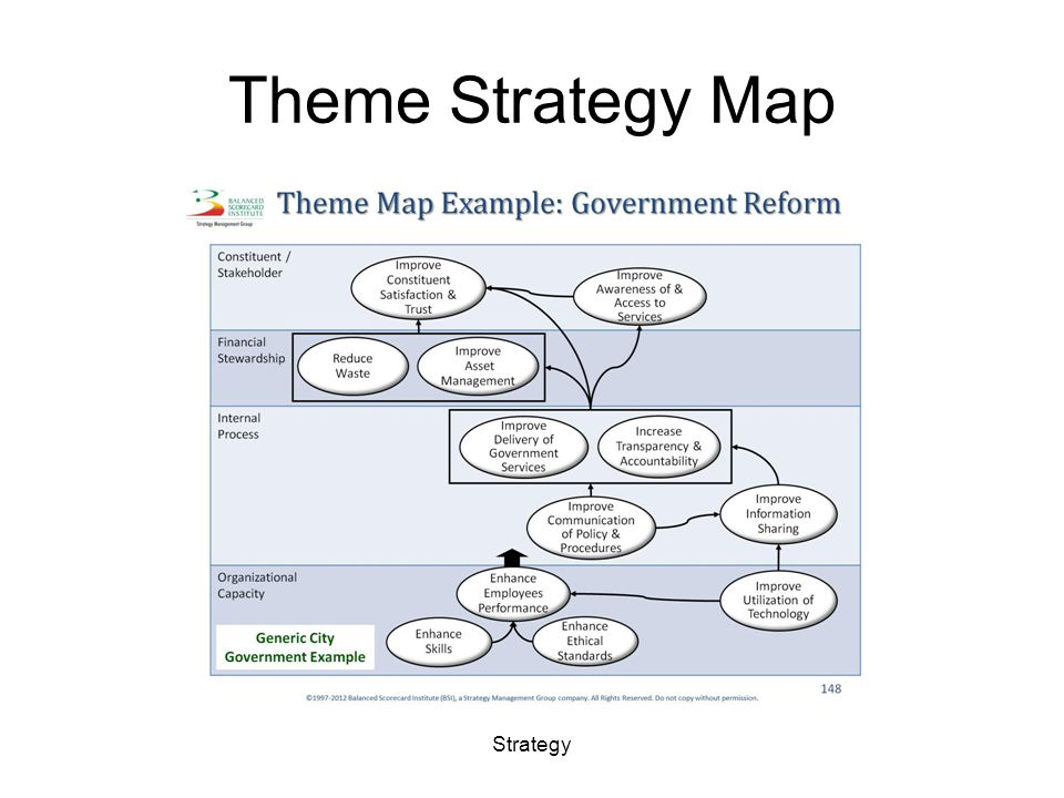 Theme Strategy Map Strategy