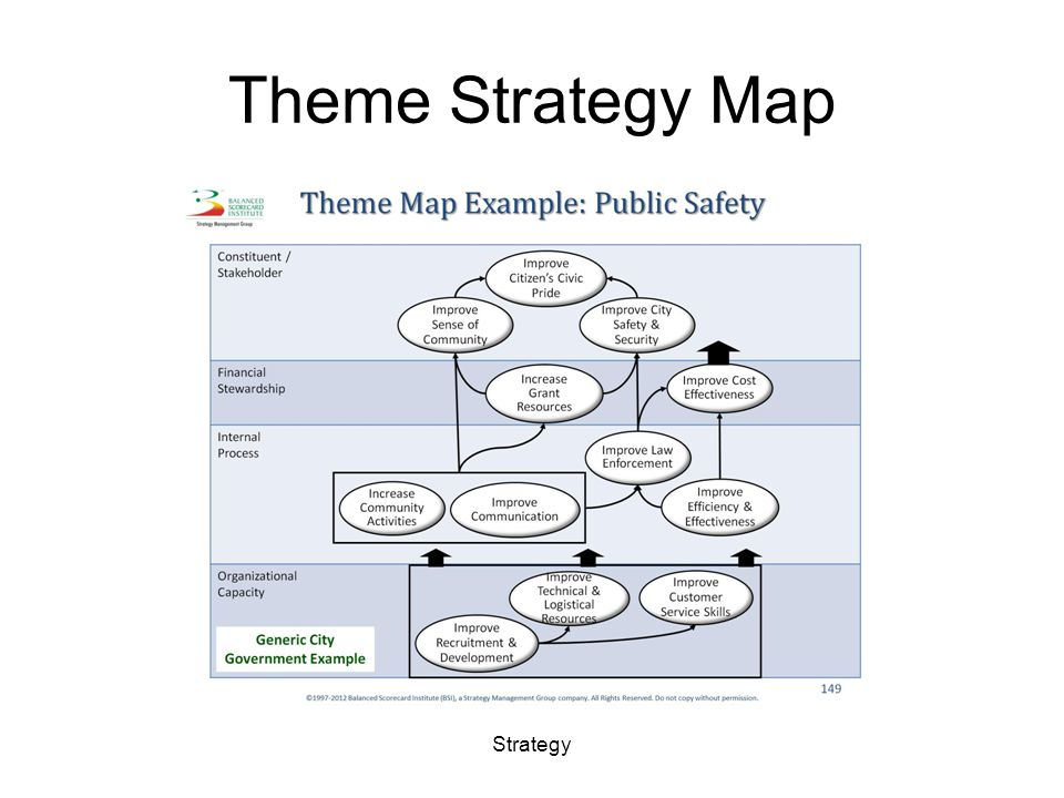 Combinding theme Objectives into Tier 1 (corporate )Objectives Strategy