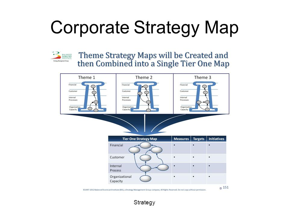 Corporate Strategy Map Strategy