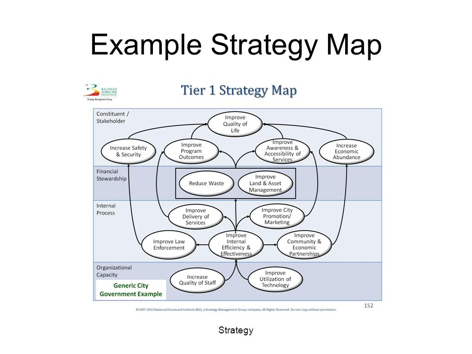Example Strategy Map Strategy