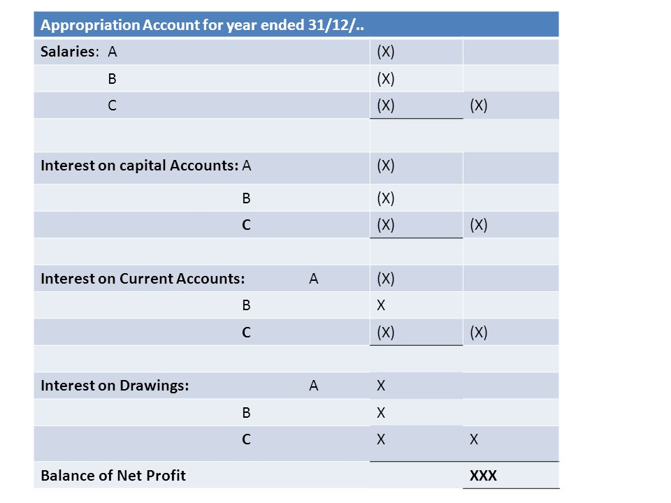 Appropriation Account for year ended 31/12/..