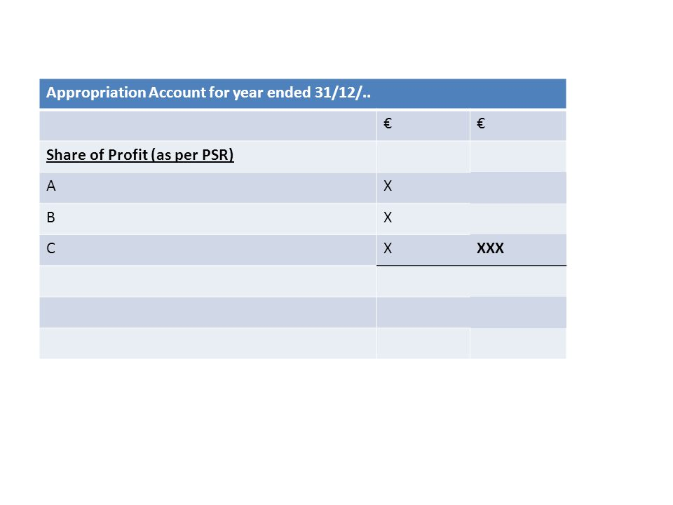 Appropriation Account for year ended 31/12/.. €€ Share of Profit (as per PSR) AX BX CXXXX