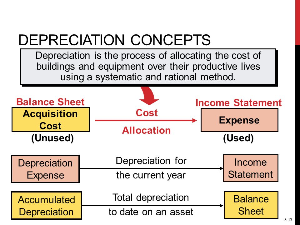 Depreciation is the process of allocating the cost of buildings and equipment over their productive lives using a systematic and rational method.