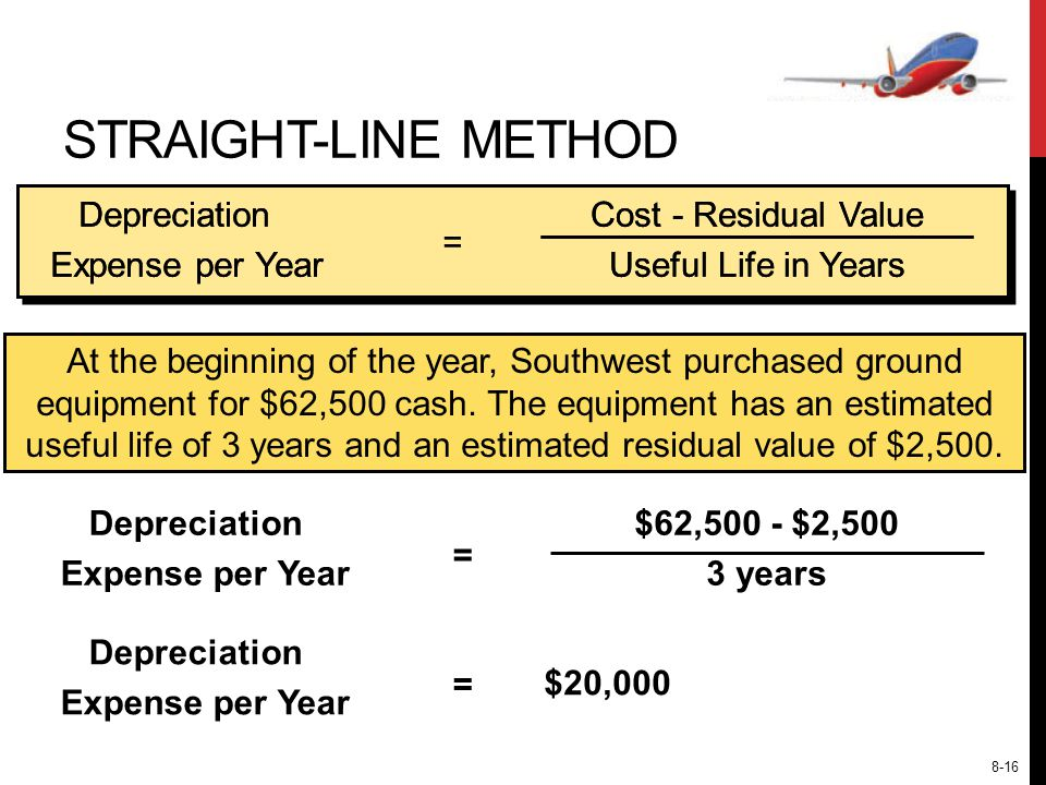 STRAIGHT-LINE METHOD Cost - Residual Value Useful Life in Years Depreciation Expense per Year Depreciation Expense per Year == At the beginning of the year, Southwest purchased ground equipment for $62,500 cash.