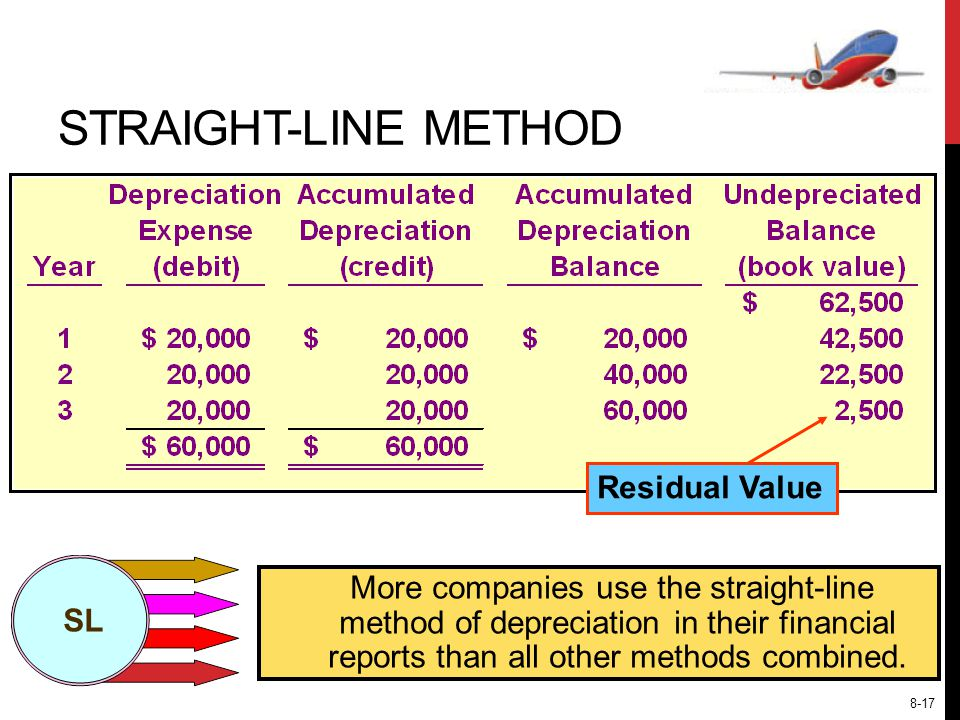 Residual Value SL More companies use the straight-line method of depreciation in their financial reports than all other methods combined.