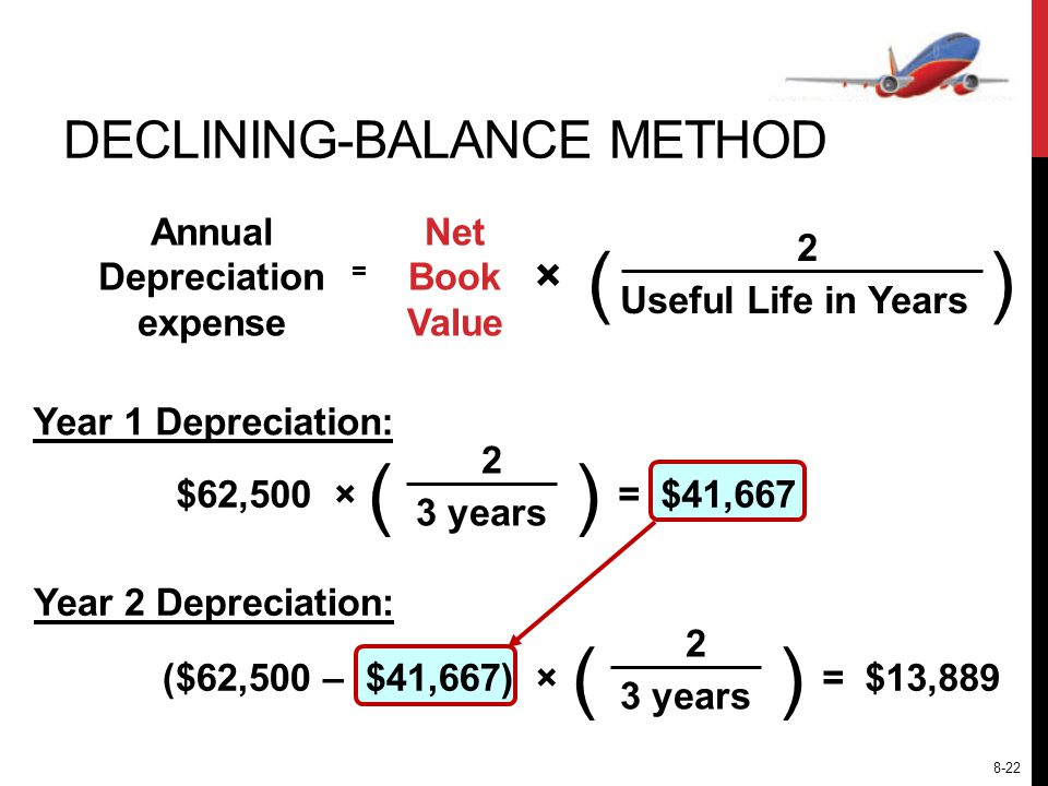 Annual Depreciation expense Net Book Value () Useful Life in Years 2 = × () $62,500 × 3 years 2 = $41,667 () ($62,500 – $41,667) × 3 years 2 = $13,889 DECLINING-BALANCE METHOD Year 1 Depreciation: Year 2 Depreciation: 8-22