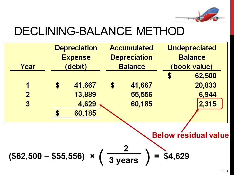 () ($62,500 – $55,556) × 3 years 2 = $4,629 Below residual value DECLINING-BALANCE METHOD 8-23