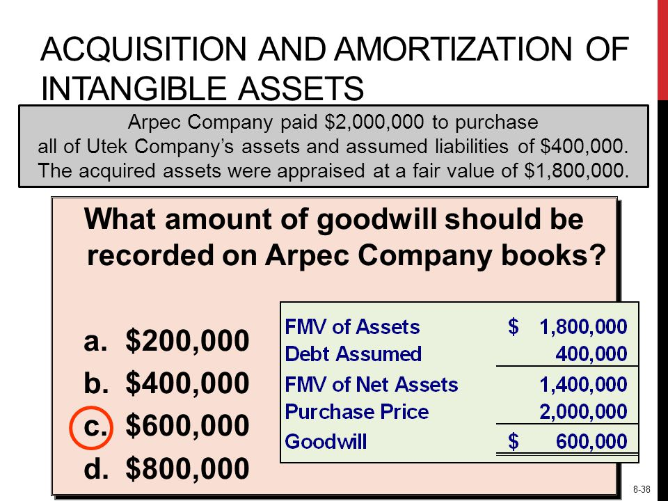 Arpec Company paid $2,000,000 to purchase all of Utek Company's assets and assumed liabilities of $400,000.