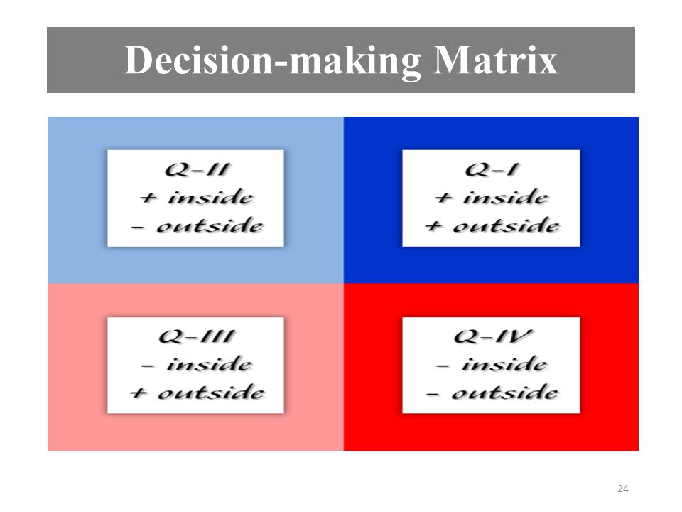 Decision-making Matrix 24