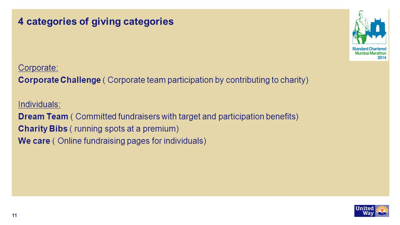 4 categories of giving categories Corporate: Corporate Challenge ( Corporate team participation by contributing to charity) Individuals: Dream Team ( Committed fundraisers with target and participation benefits) Charity Bibs ( running spots at a premium) We care ( Online fundraising pages for individuals) 11