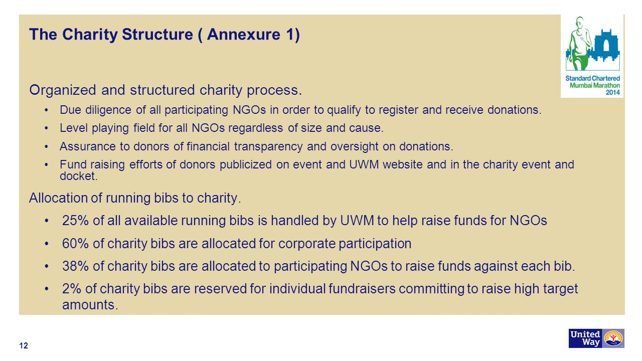 The Charity Structure ( Annexure 1) Organized and structured charity process.