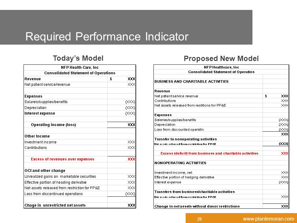 www.plantemoran.com Required Performance Indicator 28 Today's Model Proposed New Model
