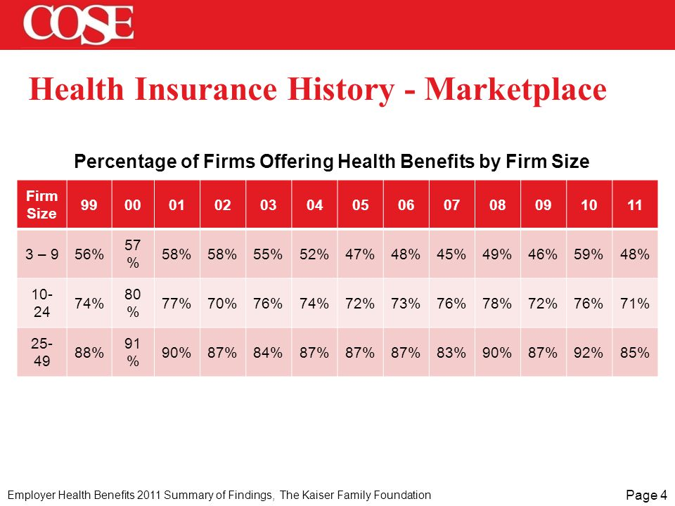 Page 4 Health Insurance History - Marketplace Firm Size 99000102030405060708091011 3 – 956% 57 % 58% 55%52%47%48%45%49%46%59%48% 10- 24 74% 80 % 77%70%76%74%72%73%76%78%72%76%71% 25- 49 88% 91 % 90%87%84%87% 83%90%87%92%85% Percentage of Firms Offering Health Benefits by Firm Size Employer Health Benefits 2011 Summary of Findings, The Kaiser Family Foundation