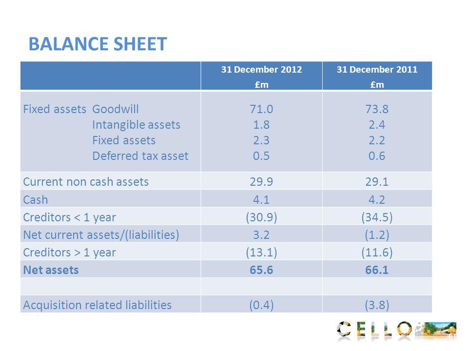 BALANCE SHEET 31 December 2012 £m 31 December 2011 £m Fixed assetsGoodwill Intangible assets Fixed assets Deferred tax asset 71.0 1.8 2.3 0.5 73.8 2.4