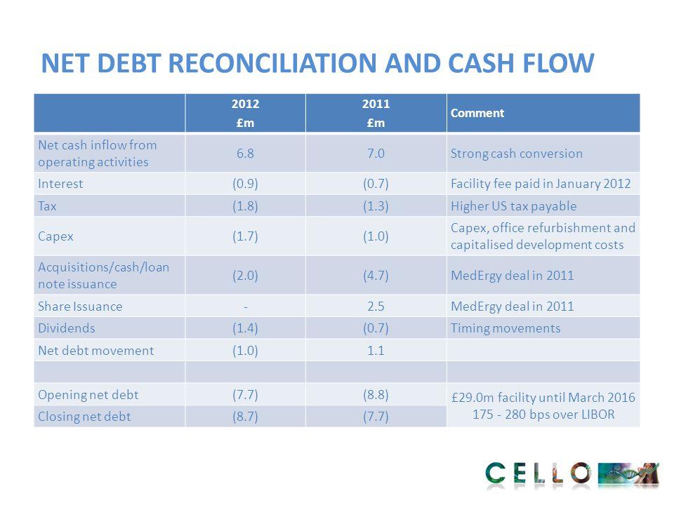 NET DEBT RECONCILIATION AND CASH FLOW 2012 £m 2011 £m Comment Net cash inflow from operating activities 6.87.0Strong cash conversion Interest(0.9)(0.7
