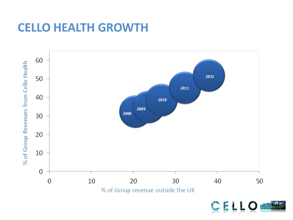 CELLO HEALTH GROWTH % of Group Revenues from Cello Health % of Group revenue outside the UK