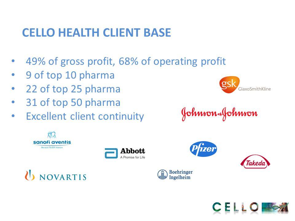 CELLO HEALTH CLIENT BASE 49% of gross profit, 68% of operating profit 9 of top 10 pharma 22 of top 25 pharma 31 of top 50 pharma Excellent client cont