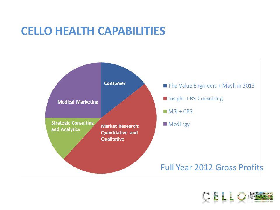 CELLO HEALTH CAPABILITIES Full Year 2012 Gross Profits