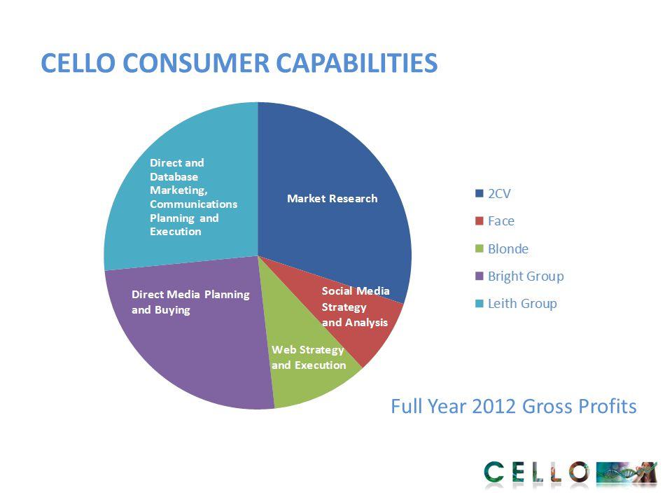 CELLO CONSUMER CAPABILITIES Full Year 2012 Gross Profits