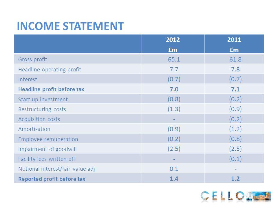 INCOME STATEMENT 2012 £m 2011 £m Gross profit 65.161.8 Headline operating profit 7.77.8 Interest (0.7) Headline profit before tax 7.07.1 Start-up inve