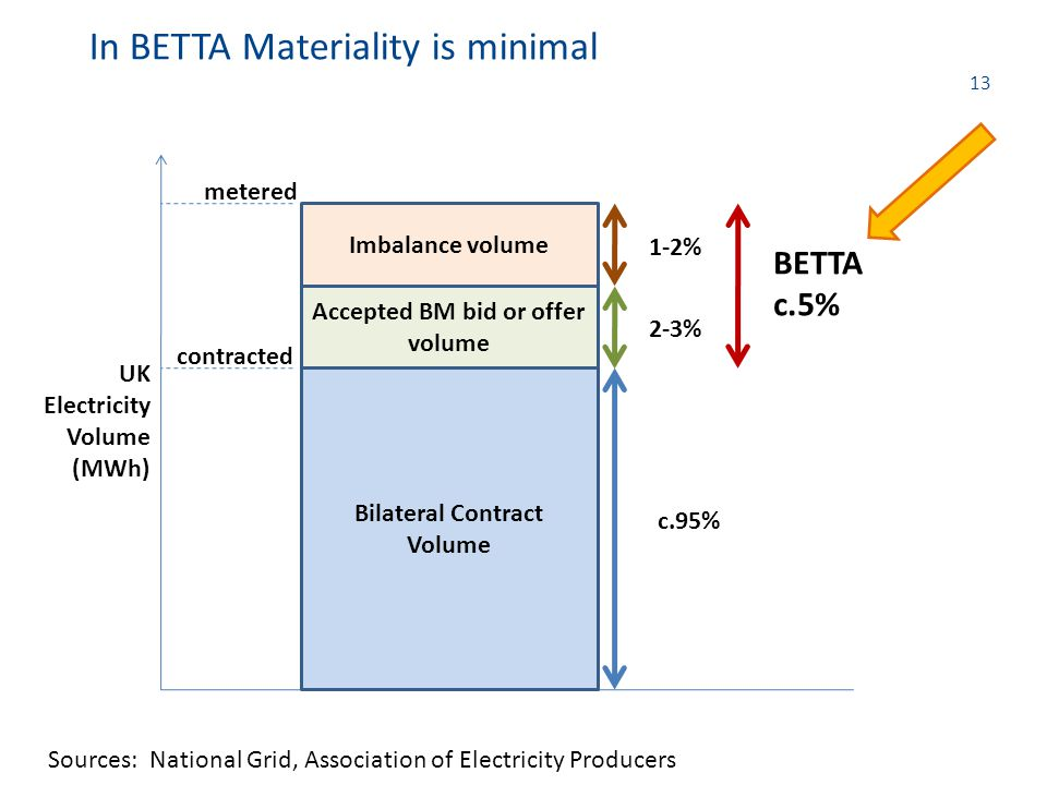 13 In BETTA Materiality is minimal Bilateral Contract Volume Accepted BM bid or offer volume Imbalance volume metered contracted UK Electricity Volume