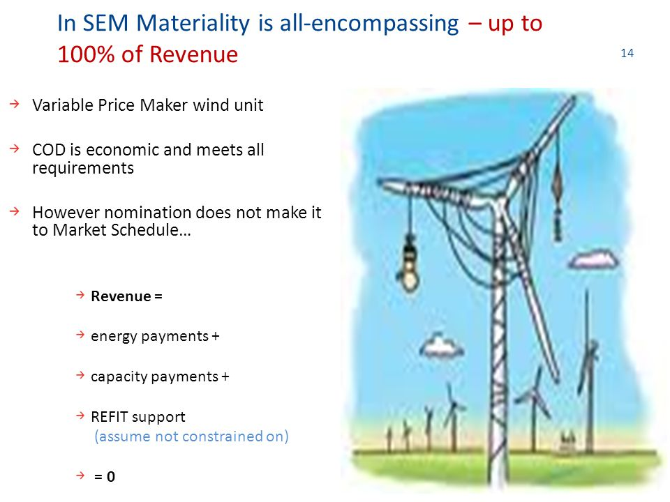 14 Variable Price Maker wind unit COD is economic and meets all requirements However nomination does not make it to Market Schedule… Revenue = energy payments + capacity payments + REFIT support (assume not constrained on) = 0 In SEM Materiality is all-encompassing – up to 100% of Revenue