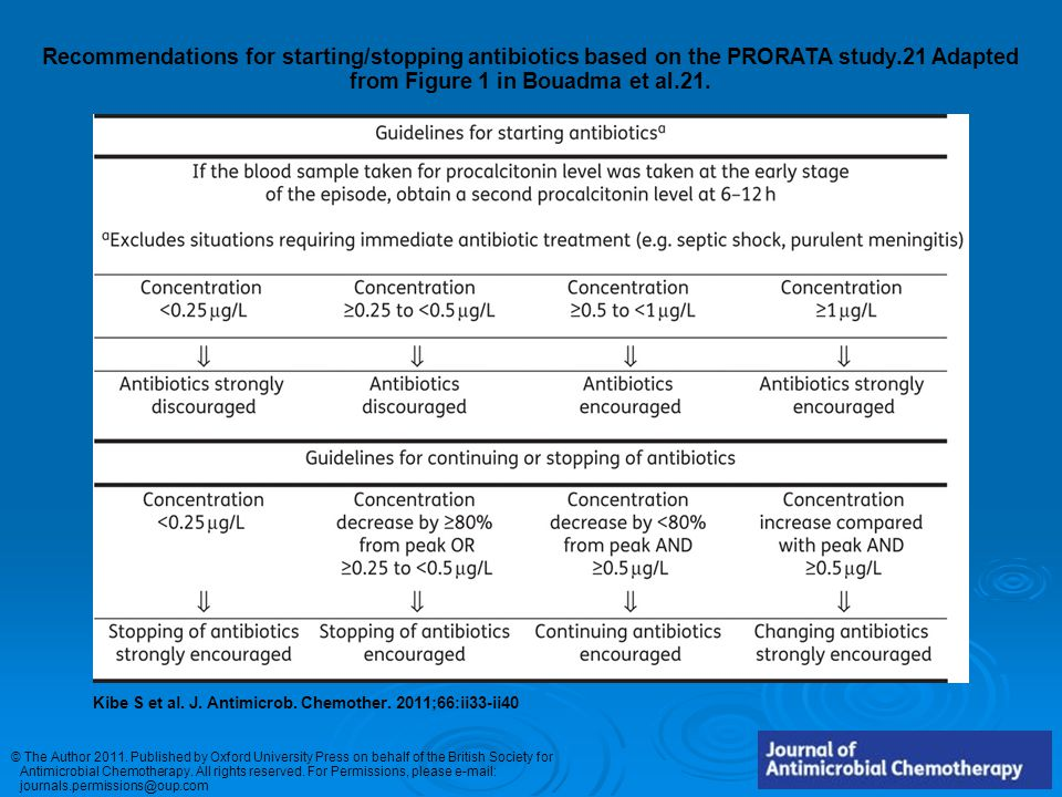Recommendations for starting/stopping antibiotics based on the PRORATA study.21 Adapted from Figure 1 in Bouadma et al.21. Kibe S et al. J. Antimicrob